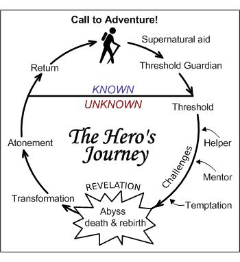 hero journey storytelling