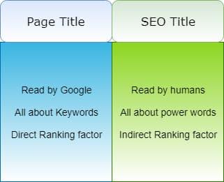 seo vs page title